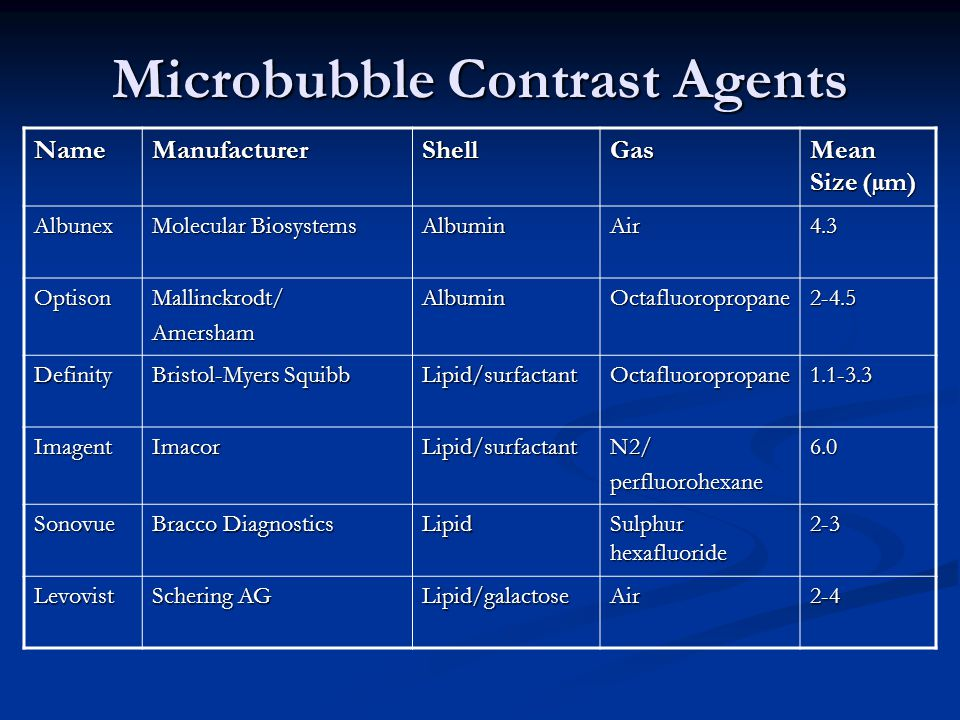 NameManufacturerShellGas Mean Size (µm) Albunex Molecular Biosystems AlbuminAir4.3 OptisonMallinckrodt/AmershamAlbuminOctafluoropropane2-4.5 Definity