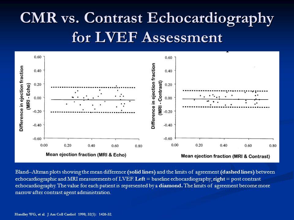 CMR vs. Contrast Echocardiography for LVEF Assessment Hundley WG, et al. J Am Coll Cardiol 1998; 32(5): 1426-32. Bland–Altman plots showing the mean d