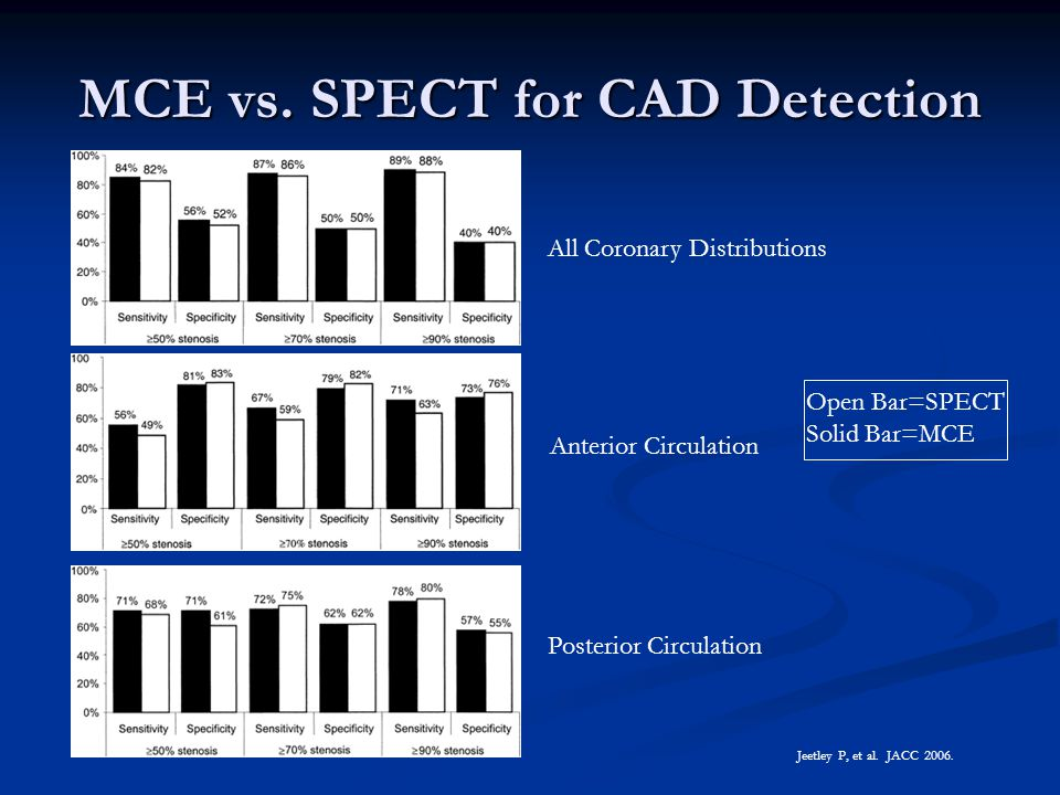 MCE vs. SPECT for CAD Detection Anterior Circulation Jeetley P, et al. JACC 2006. Open Bar=SPECT Solid Bar=MCE Posterior Circulation All Coronary Dist
