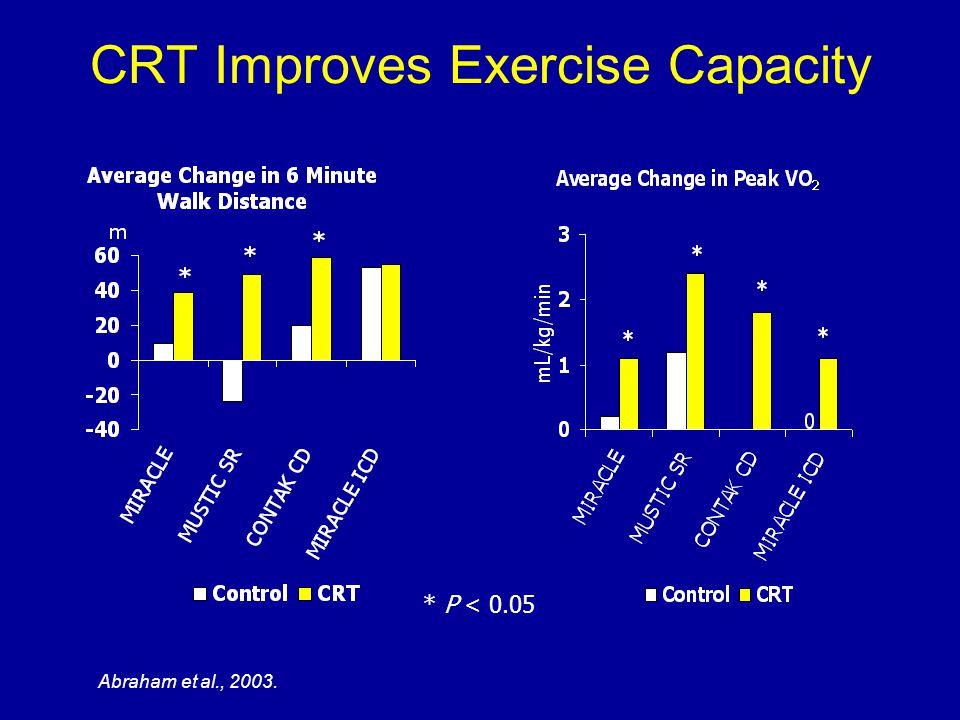 CRT Improves Exercise Capacity * P < 0.05 Abraham et al., 2003.
