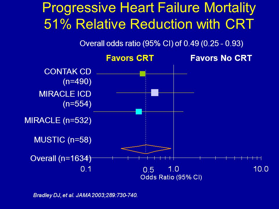 Progressive Heart Failure Mortality 51% Relative Reduction with CRT Favors CRTFavors No CRT CONTAK CD (n=490) MIRACLE ICD (n=554) MIRACLE (n=532) MUST
