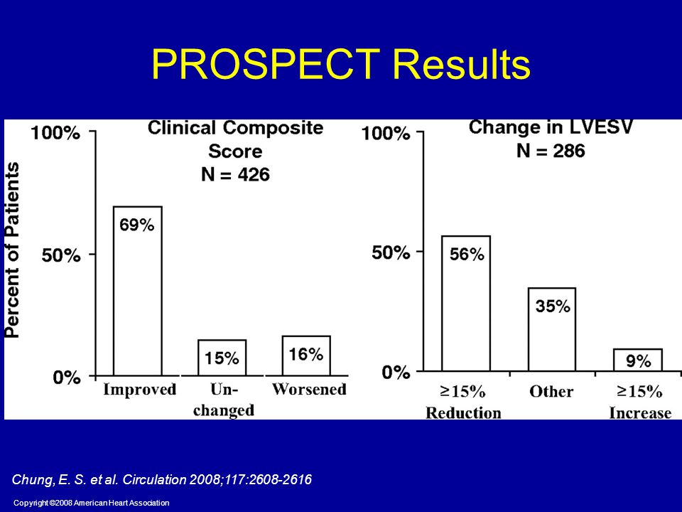 Copyright ©2008 American Heart Association Chung, E. S. et al. Circulation 2008;117:2608-2616 PROSPECT Results