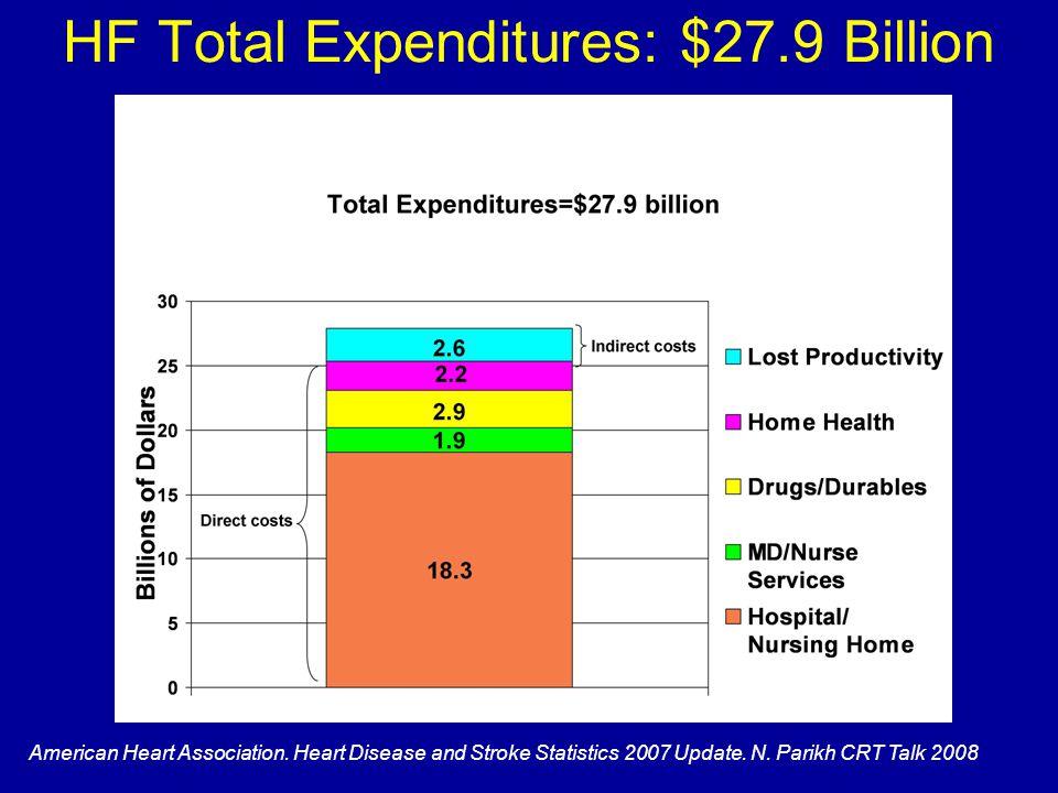HF Total Expenditures: $27.9 Billion American Heart Association.