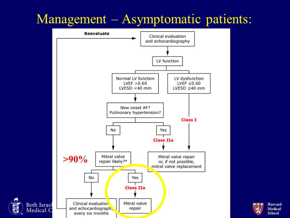 Harvard Medical School Management – Asymptomatic patients: >90%