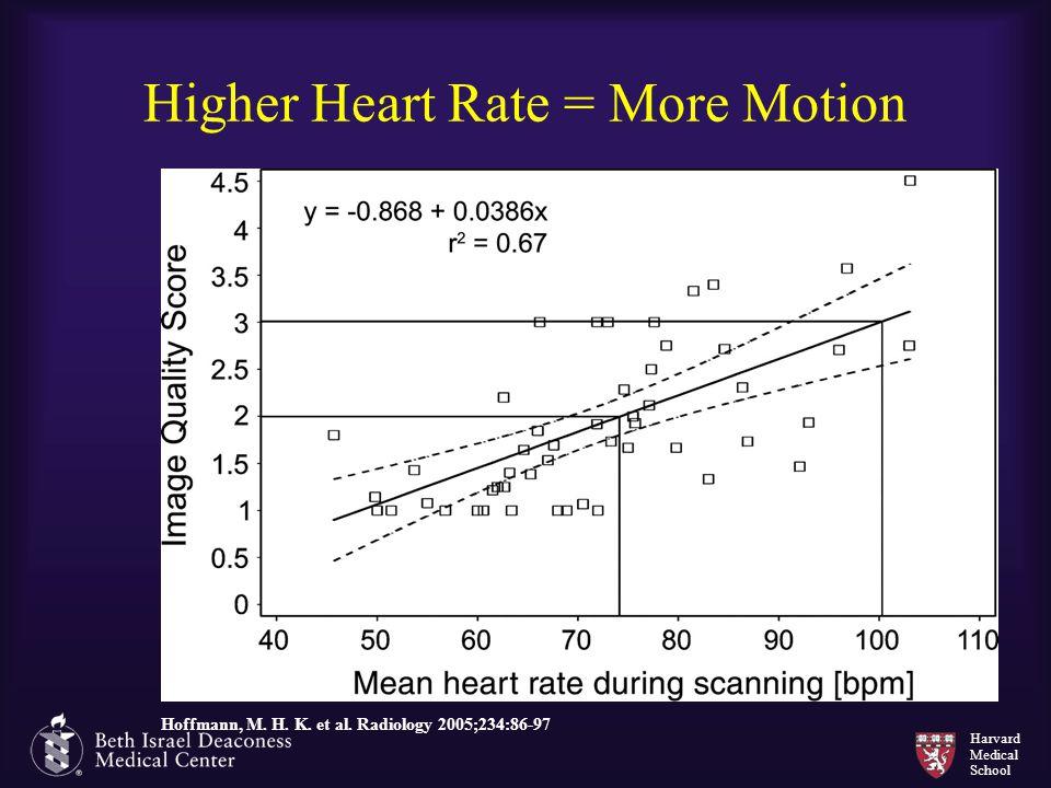 Harvard Medical School Higher Heart Rate = More Motion Hoffmann, M. H. K. et al. Radiology 2005;234:86-97