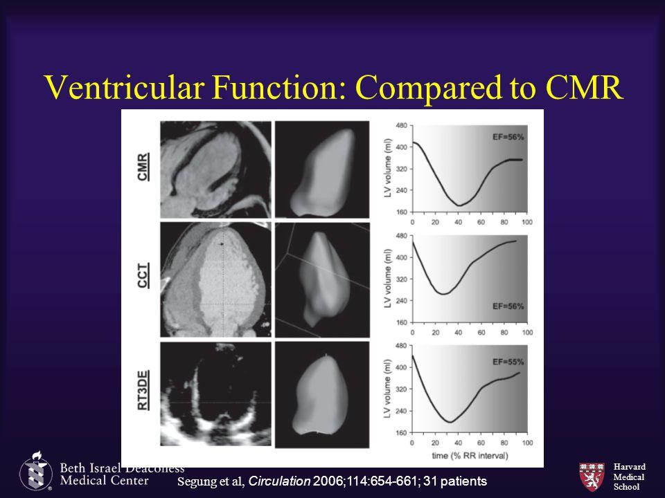 Harvard Medical School Ventricular Function: Compared to CMR Segung et al, Circulation 2006;114:654-661; 31 patients