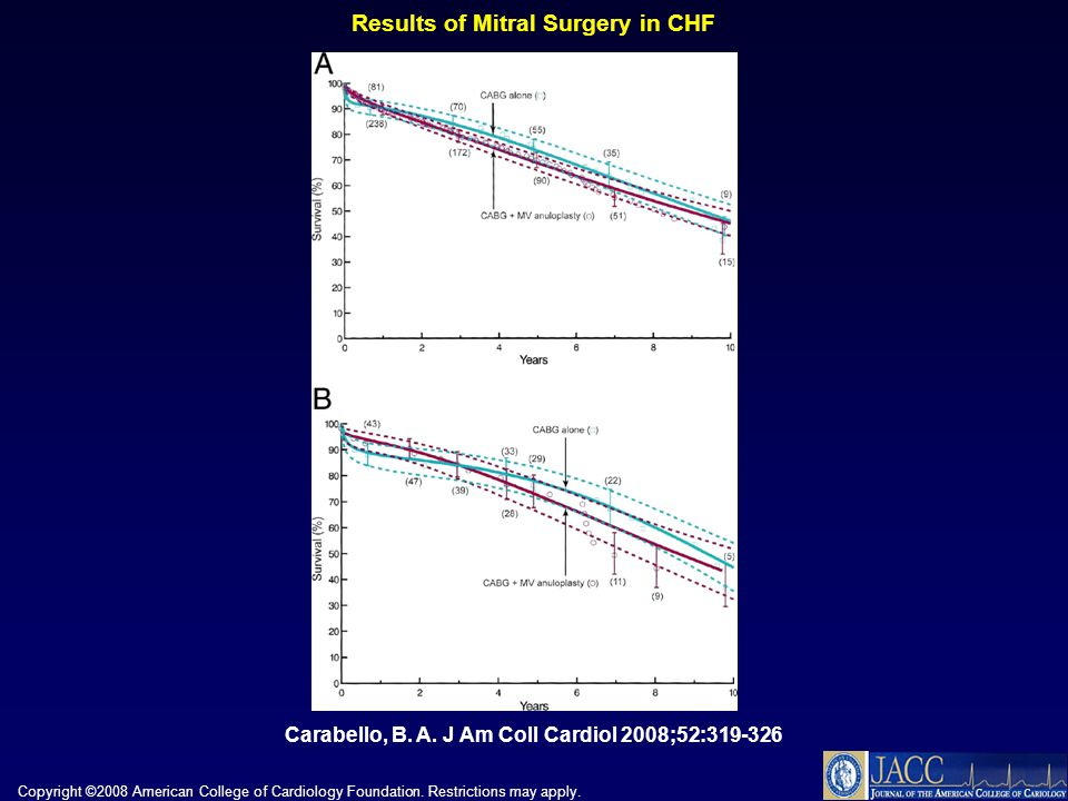 Copyright ©2008 American College of Cardiology Foundation. Restrictions may apply. Carabello, B. A. J Am Coll Cardiol 2008;52:319-326 Results of Mitra