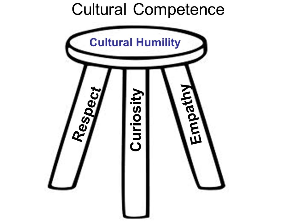 Cultural Competence Respect Curiosity Empathy Cultural Humility