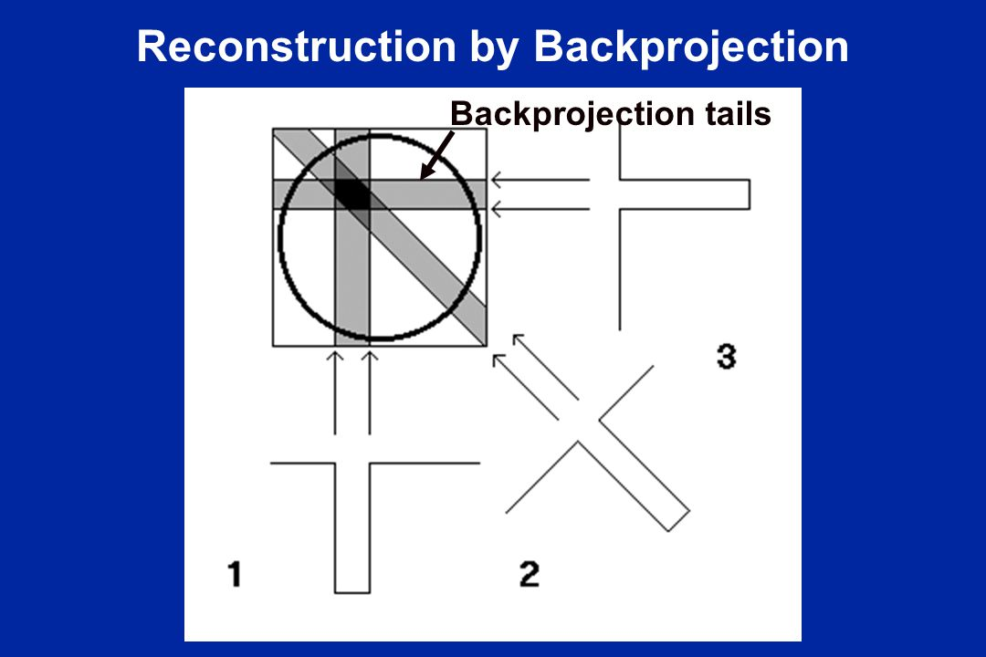 Reconstruction by Backprojection Backprojection tails