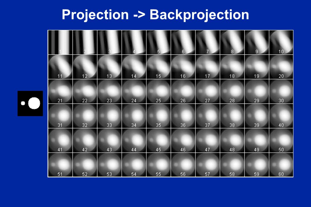 Projection -> Backprojection