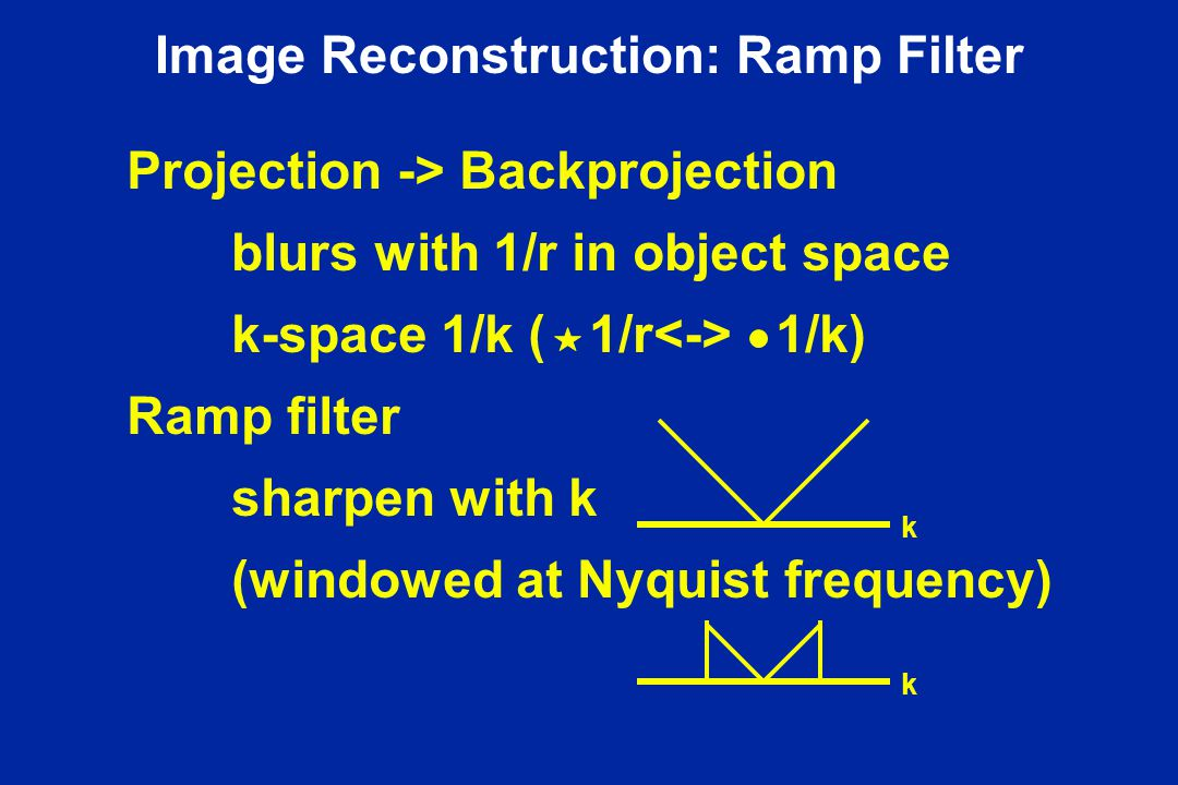 Image Reconstruction: Ramp Filter Projection -> Backprojection blurs with 1/r in object space k-space 1/k ( 1/r 1/k) Ramp filter sharpen with k (windo