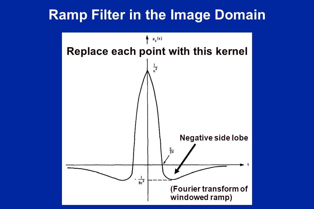 Ramp Filter in the Image Domain (Fourier transform of windowed ramp) Replace each point with this kernel Negative side lobe
