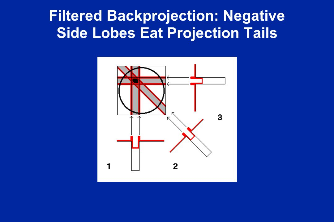 Filtered Backprojection: Negative Side Lobes Eat Projection Tails