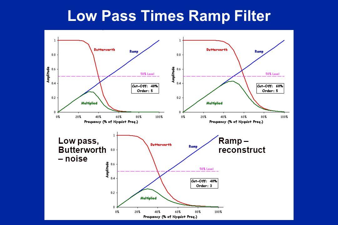 Low Pass Times Ramp Filter Low pass, Butterworth – noise Ramp – reconstruct