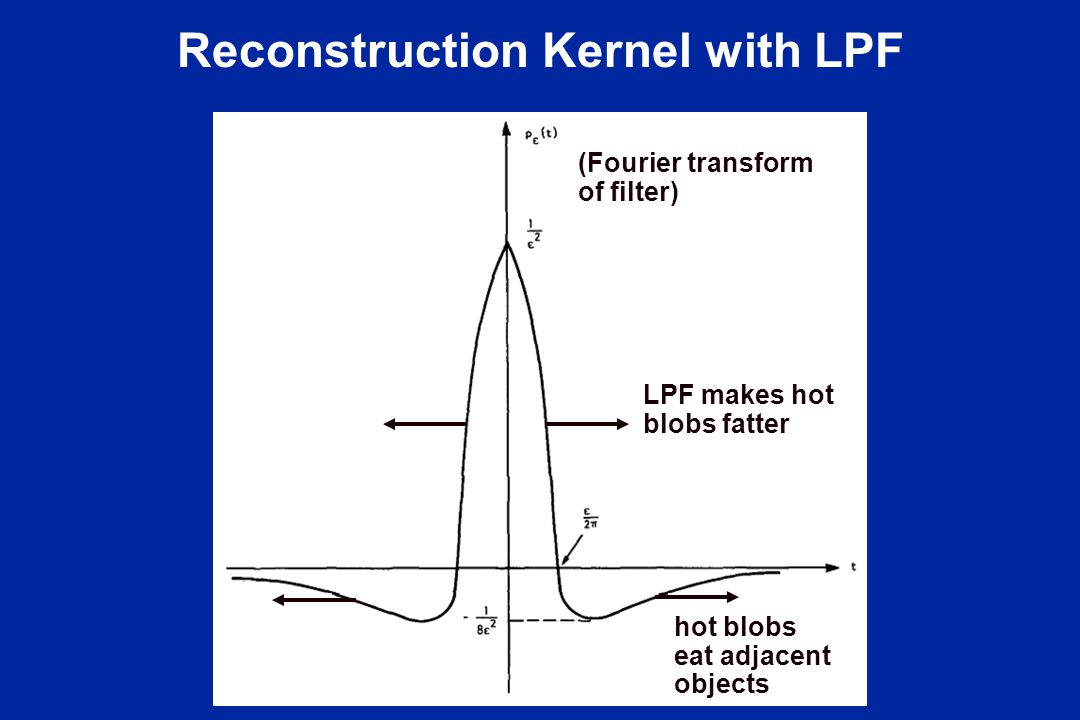 Reconstruction Kernel with LPF (Fourier transform of filter) LPF makes hot blobs fatter hot blobs eat adjacent objects