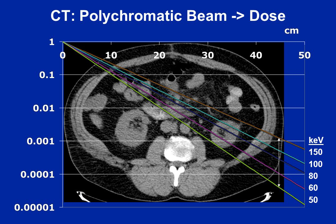 CT: Polychromatic Beam -> Dose keV 150 100 80 60 50
