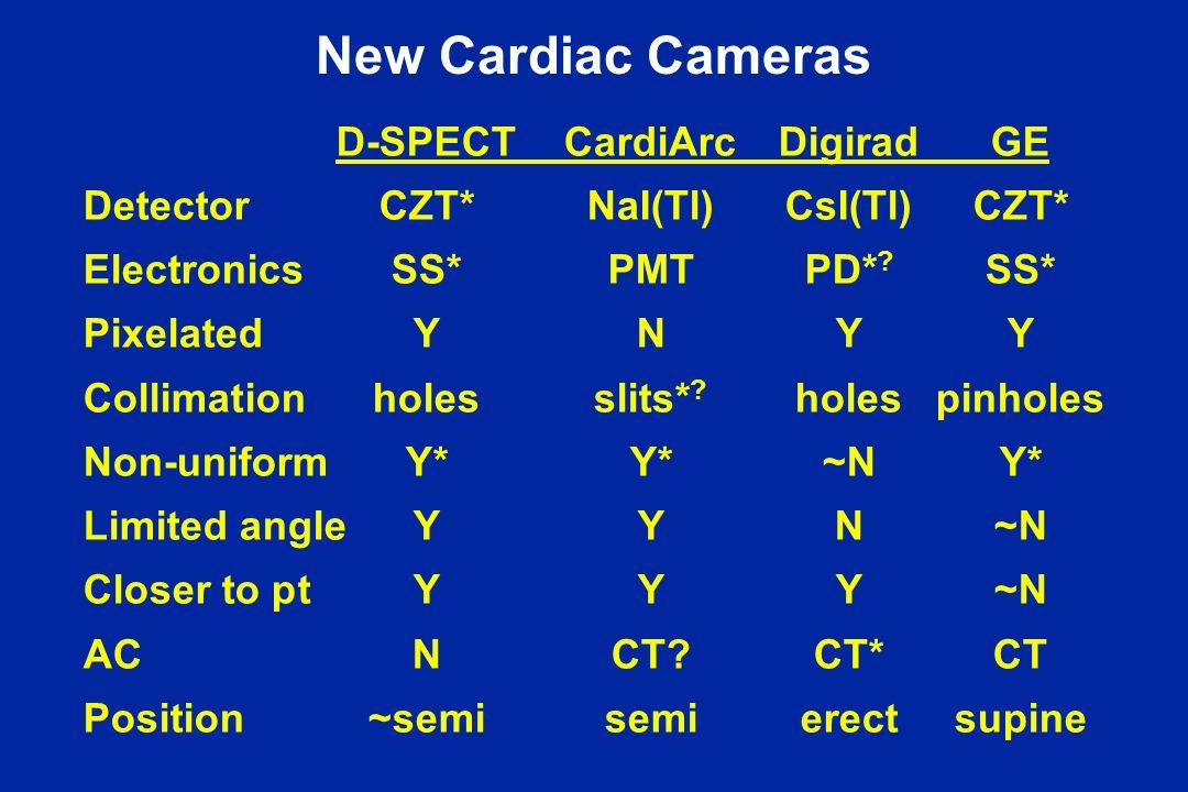 New Cardiac Cameras D-SPECTCardiArcDigiradGE DetectorCZT*NaI(Tl)CsI(Tl)CZT* ElectronicsSS*PMTPD* .