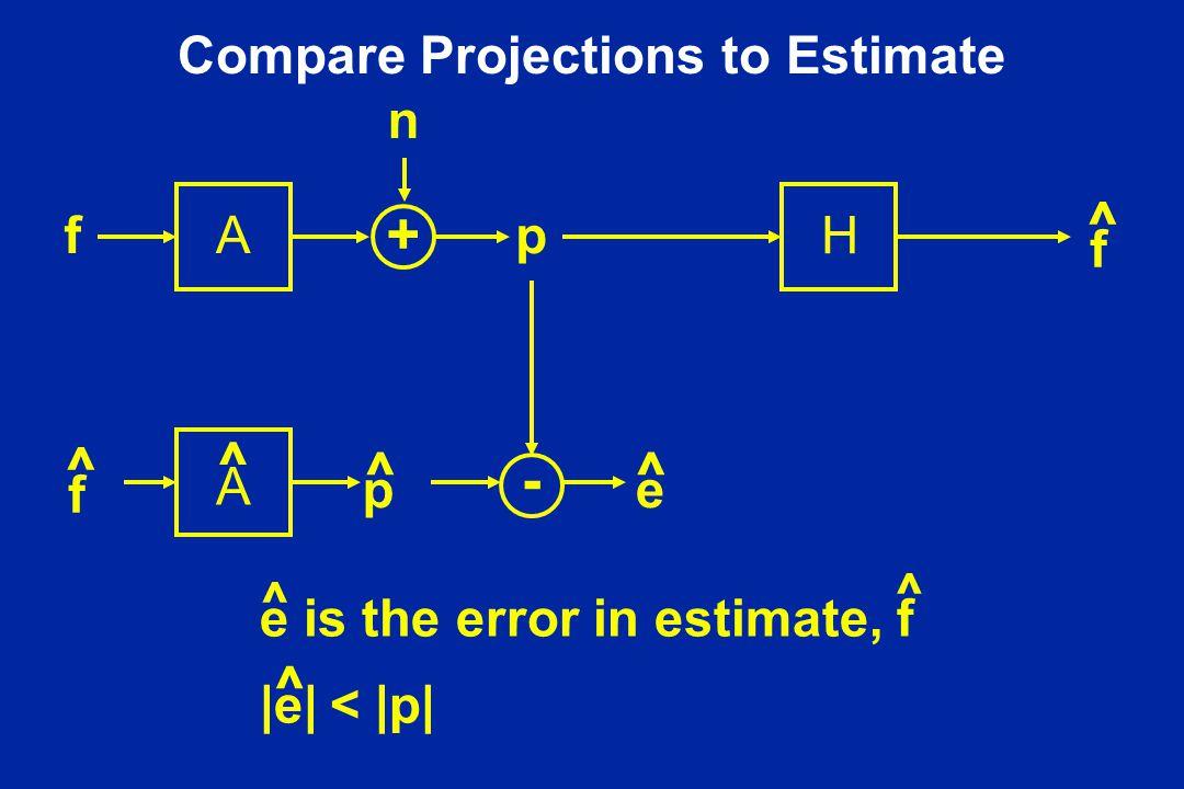 Compare Projections to Estimate Af n p f ^ p ^ e ^ + - f ^ H A ^ |e| ^ < |p| e is the error in estimate, f ^ ^