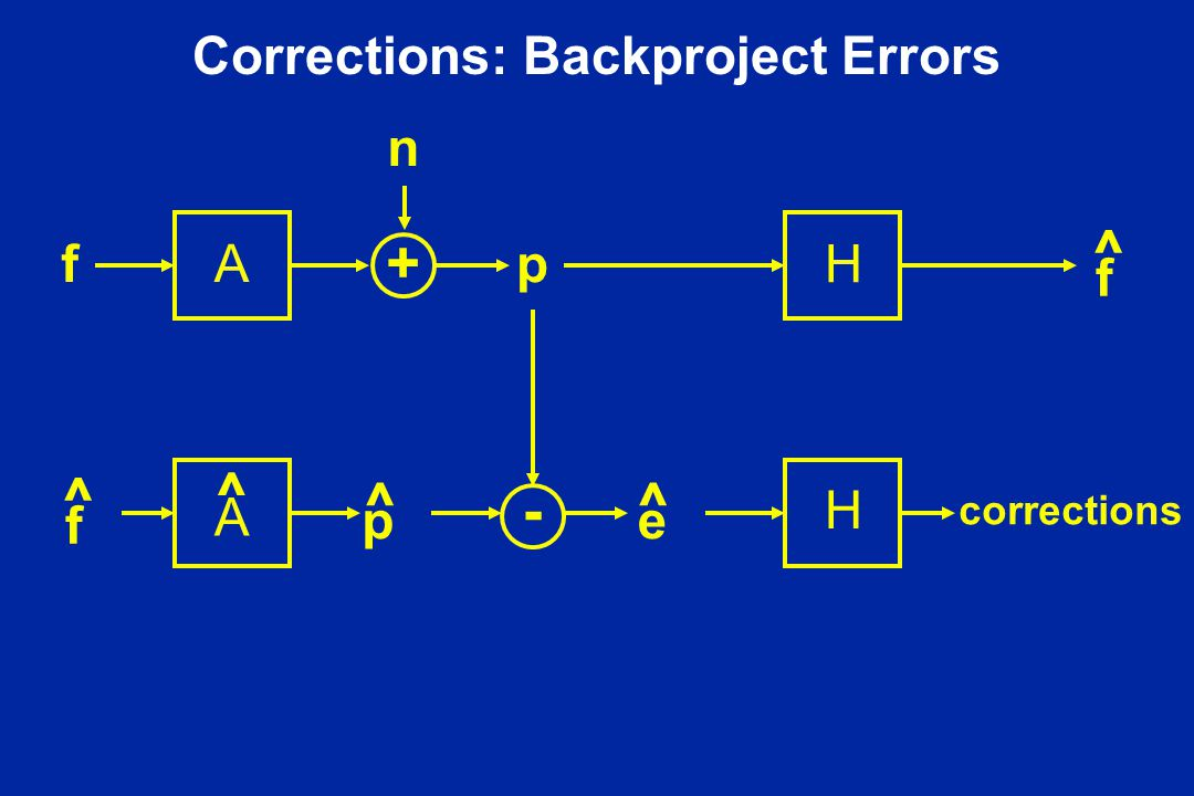 Corrections: Backproject Errors Af n p f ^ p ^ e ^ + - f ^ H H A ^ corrections