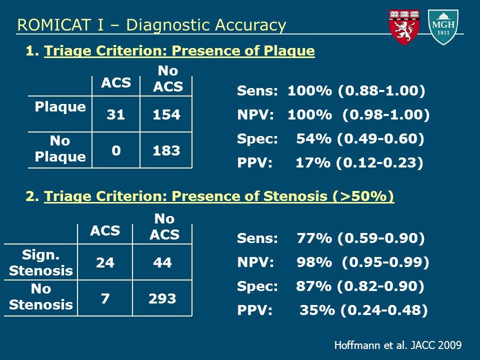 ROMICAT I – Diagnostic Accuracy Sens: 100% (0.88-1.00) NPV: 100% (0.98-1.00) Spec: 54% (0.49-0.60) PPV: 17% (0.12-0.23) ACS No ACS Plaque No Plaque 31154 0183 Sens: 77% (0.59-0.90) NPV: 98% (0.95-0.99) Spec: 87% (0.82-0.90) PPV: 35% (0.24-0.48) ACS No ACS Sign.