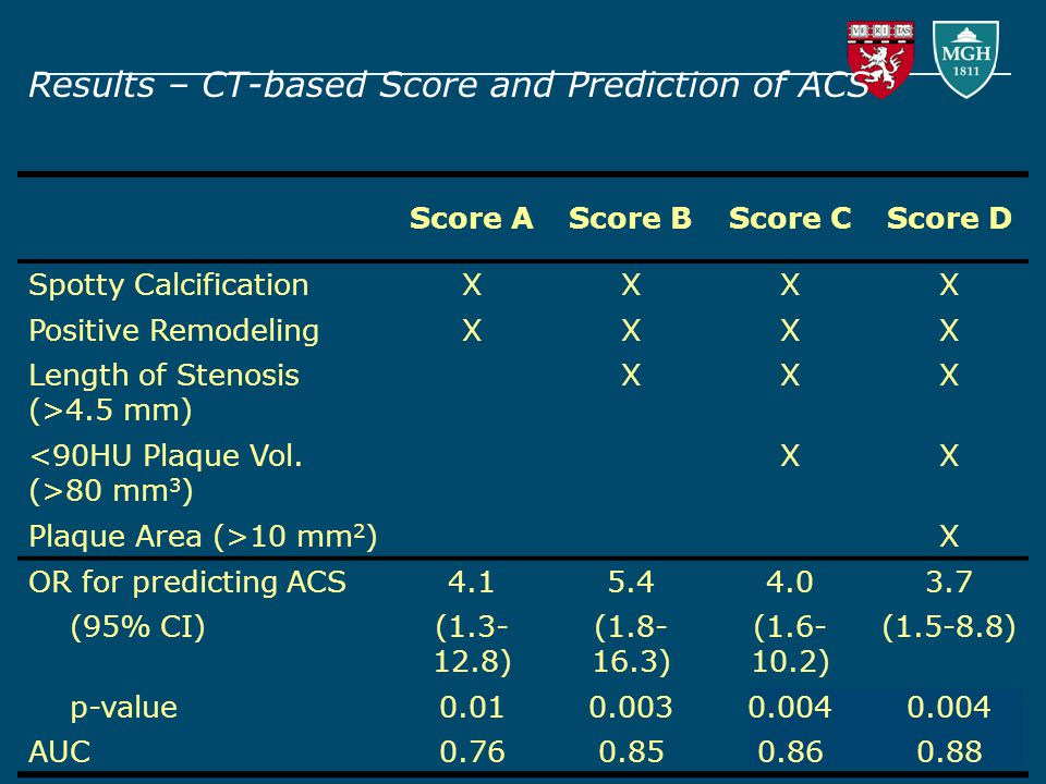 Results – CT-based Score and Prediction of ACS Score AScore BScore CScore D Spotty CalcificationXXXX Positive RemodelingXXXX Length of Stenosis (>4.5 mm) XXX 80 mm 3 ) XX Plaque Area (>10 mm 2 )X OR for predicting ACS4.15.44.03.7 (95% CI)(1.3- 12.8) (1.8- 16.3) (1.6- 10.2) (1.5-8.8) p-value0.010.0030.004 AUC0.760.850.860.88