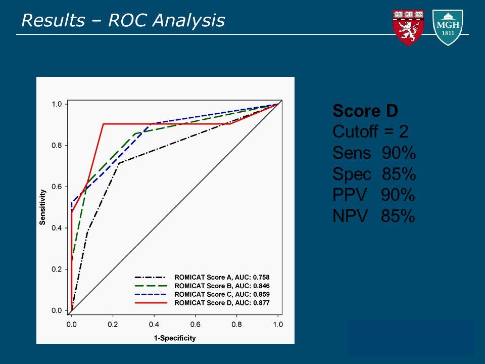 Results – ROC Analysis Score D Cutoff = 2 Sens 90% Spec 85% PPV90% NPV85%