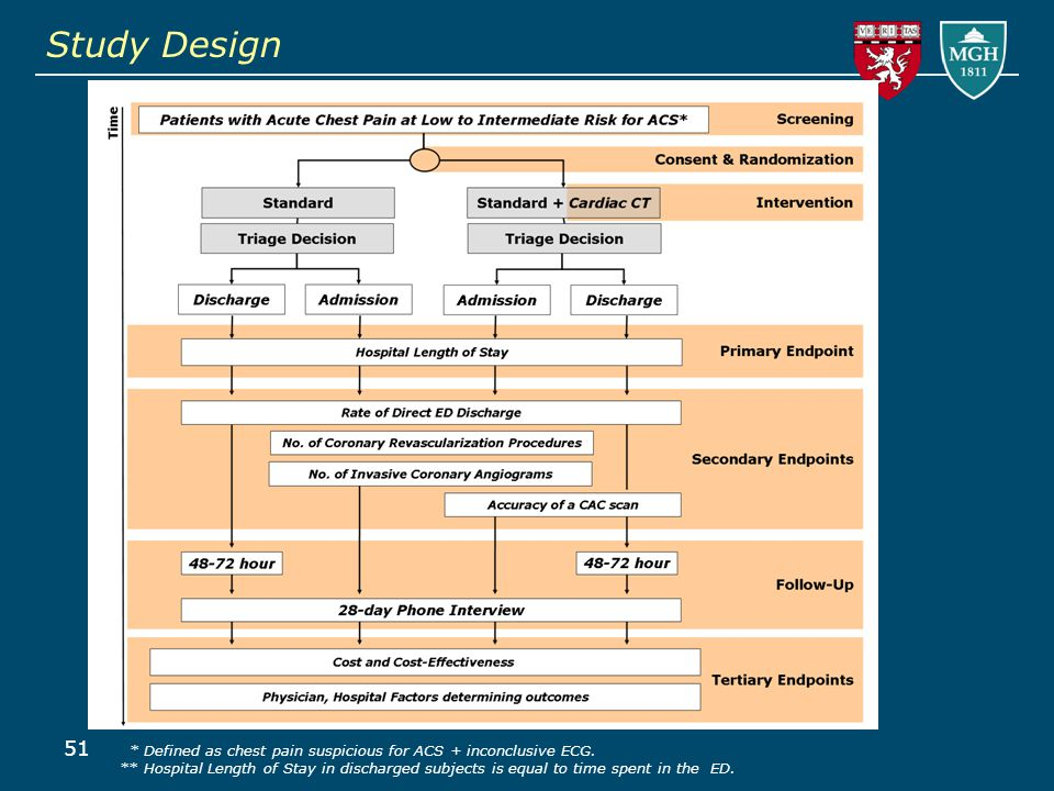51 Study Design * Defined as chest pain suspicious for ACS + inconclusive ECG.