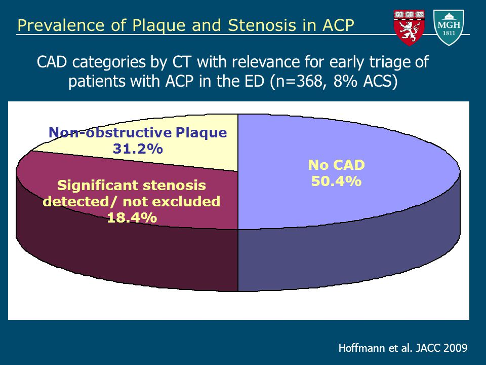 Prevalence of Plaque and Stenosis in ACP No CAD 50.4% Significant stenosis detected/ not excluded 18.4% Non-obstructive Plaque 31.2% CAD categories by CT with relevance for early triage of patients with ACP in the ED (n=368, 8% ACS) Hoffmann et al.