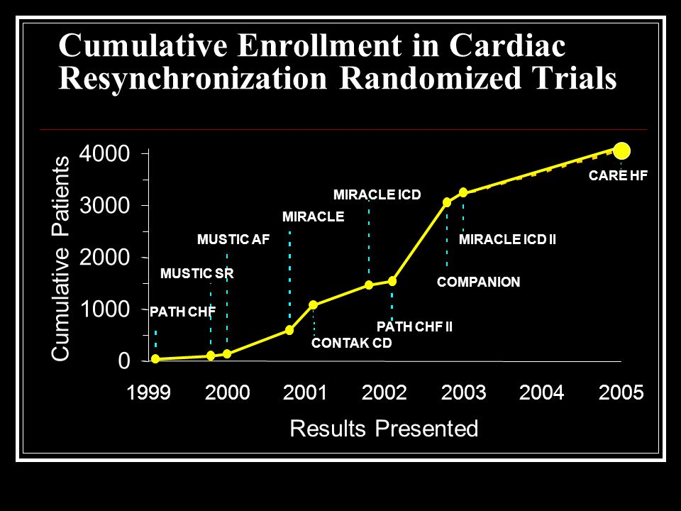 Cumulative Enrollment in Cardiac Resynchronization Randomized Trials 0 1000 2000 3000 4000 1999200020012002200320042005 Results Presented Cumulative Patients PATH CHF MUSTIC SR MUSTIC AF MIRACLE CONTAK CD MIRACLE ICD PATH CHF II COMPANION MIRACLE ICD II CARE HF