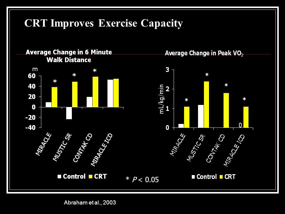 CRT Improves Exercise Capacity * P < 0.05 Abraham et al., 2003