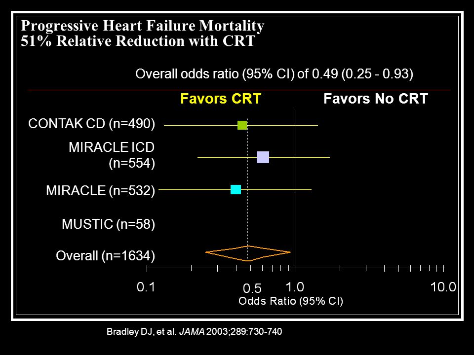 Progressive Heart Failure Mortality 51% Relative Reduction with CRT Favors CRTFavors No CRT CONTAK CD (n=490) MIRACLE ICD (n=554) MIRACLE (n=532) MUSTIC (n=58) Overall (n=1634) Bradley DJ, et al.