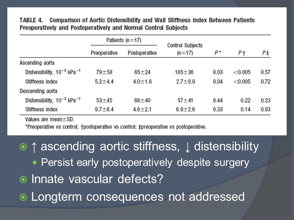  ↑ ascending aortic stiffness, ↓ distensibility Persist early postoperatively despite surgery  Innate vascular defects.