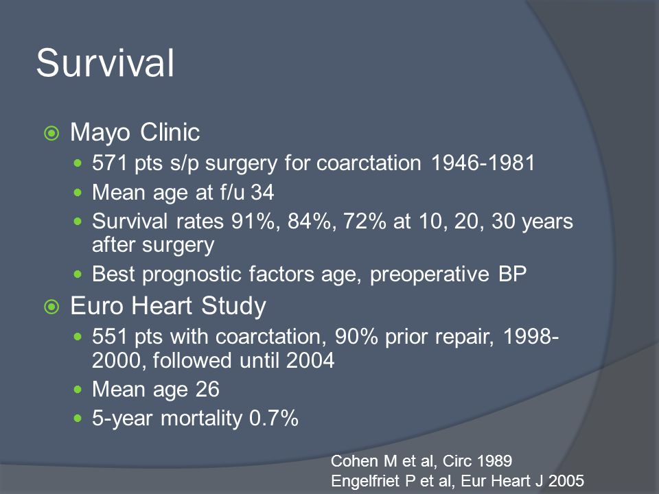 Survival  Mayo Clinic 571 pts s/p surgery for coarctation 1946-1981 Mean age at f/u 34 Survival rates 91%, 84%, 72% at 10, 20, 30 years after surgery Best prognostic factors age, preoperative BP  Euro Heart Study 551 pts with coarctation, 90% prior repair, 1998- 2000, followed until 2004 Mean age 26 5-year mortality 0.7% Cohen M et al, Circ 1989 Engelfriet P et al, Eur Heart J 2005
