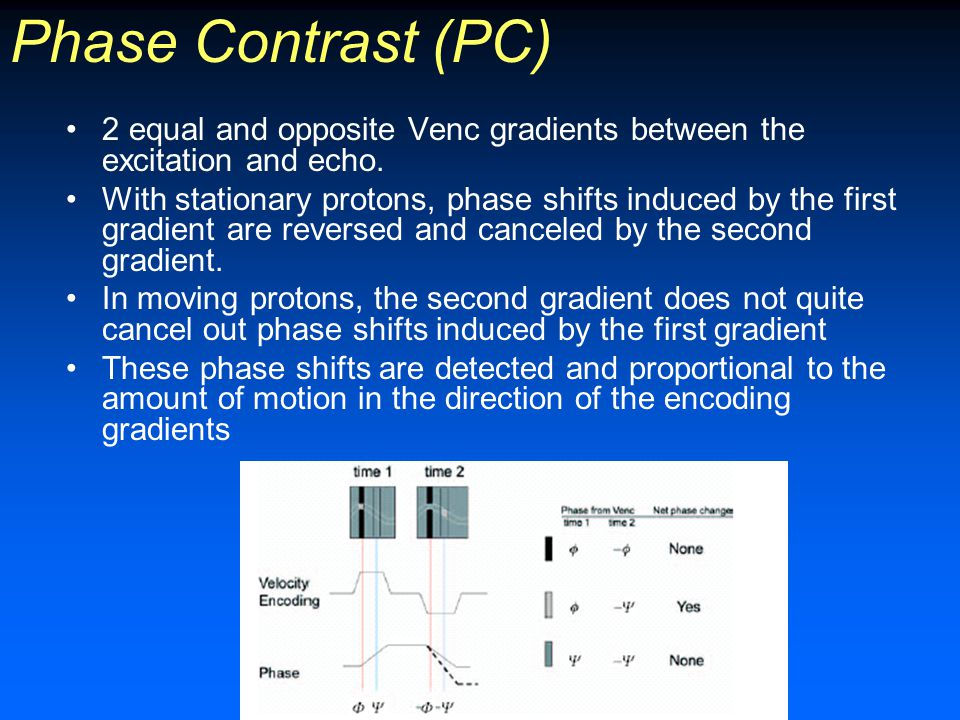 Phase Contrast (PC) 2 equal and opposite Venc gradients between the excitation and echo. With stationary protons, phase shifts induced by the first gr