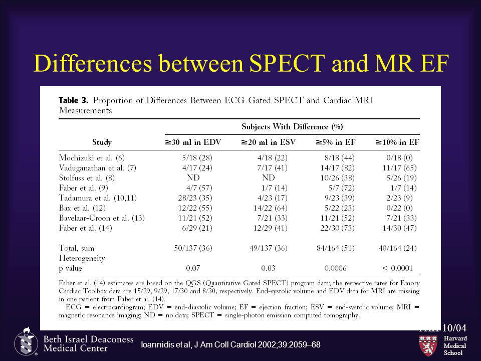 Harvard Medical School THH 10/04 Differences between SPECT and MR EF Ioannidis et al, J Am Coll Cardiol 2002;39:2059–68