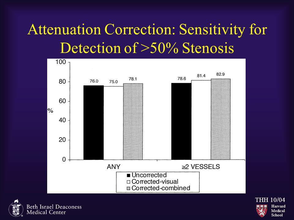 Harvard Medical School THH 10/04 Attenuation Correction: Sensitivity for Detection of >50% Stenosis