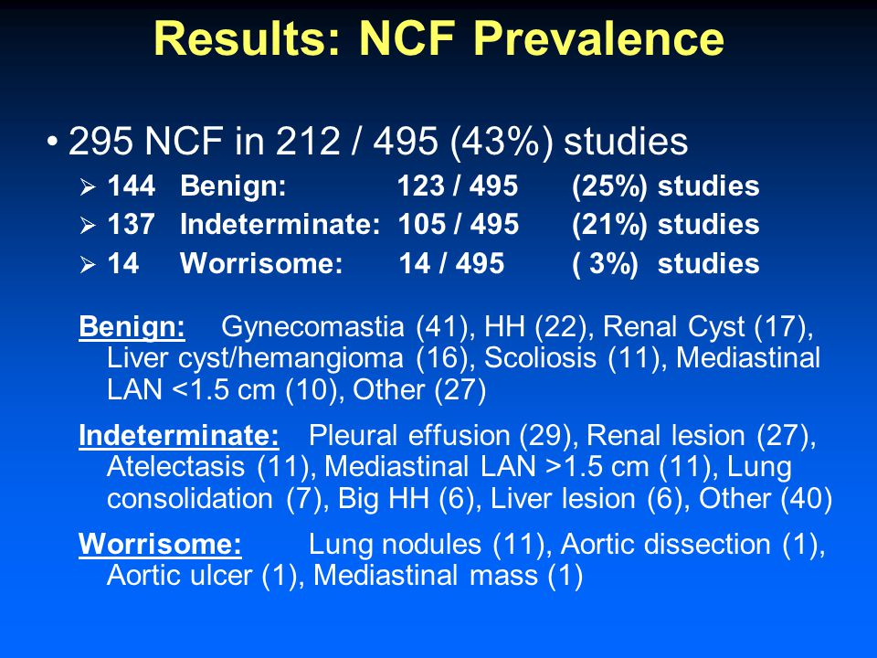 Results: NCF Prevalence 295 NCF in 212 / 495 (43%) studies  144 Benign:123 / 495(25%) studies  137 Indeterminate: 105 / 495 (21%) studies  14 Worrisome: 14 / 495 ( 3%) studies Benign:Gynecomastia (41), HH (22), Renal Cyst (17), Liver cyst/hemangioma (16), Scoliosis (11), Mediastinal LAN <1.5 cm (10), Other (27) Indeterminate:Pleural effusion (29), Renal lesion (27), Atelectasis (11), Mediastinal LAN >1.5 cm (11), Lung consolidation (7), Big HH (6), Liver lesion (6), Other (40) Worrisome:Lung nodules (11), Aortic dissection (1), Aortic ulcer (1), Mediastinal mass (1)