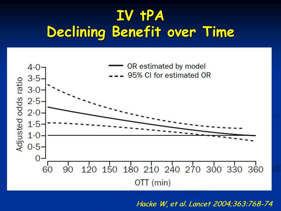 IV tPA Declining Benefit over Time Hacke W, et al. Lancet 2004;363:768-74 4½ h.