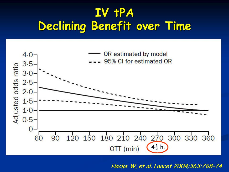 IV tPA Declining Benefit over Time Hacke W, et al. Lancet 2004;363:768-74 4½ h.