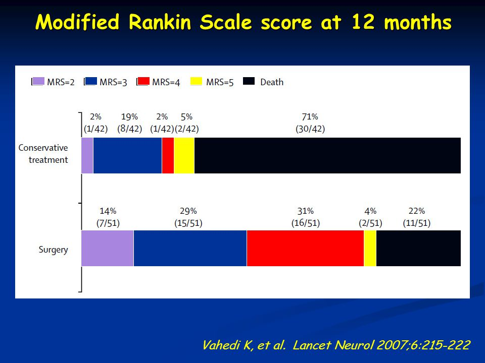 Modified Rankin Scale score at 12 months Vahedi K, et al. Lancet Neurol 2007;6:215-222