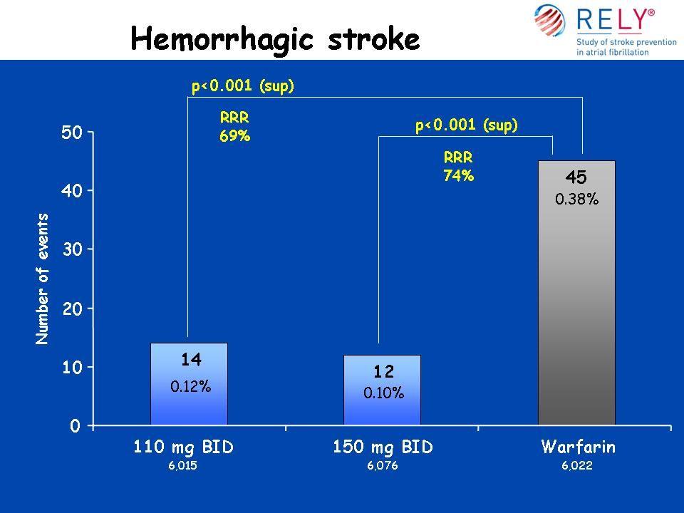 Major bleeding and components CharacteristicD 110 mg D 150 mg Warfar in P-value 110 vs.