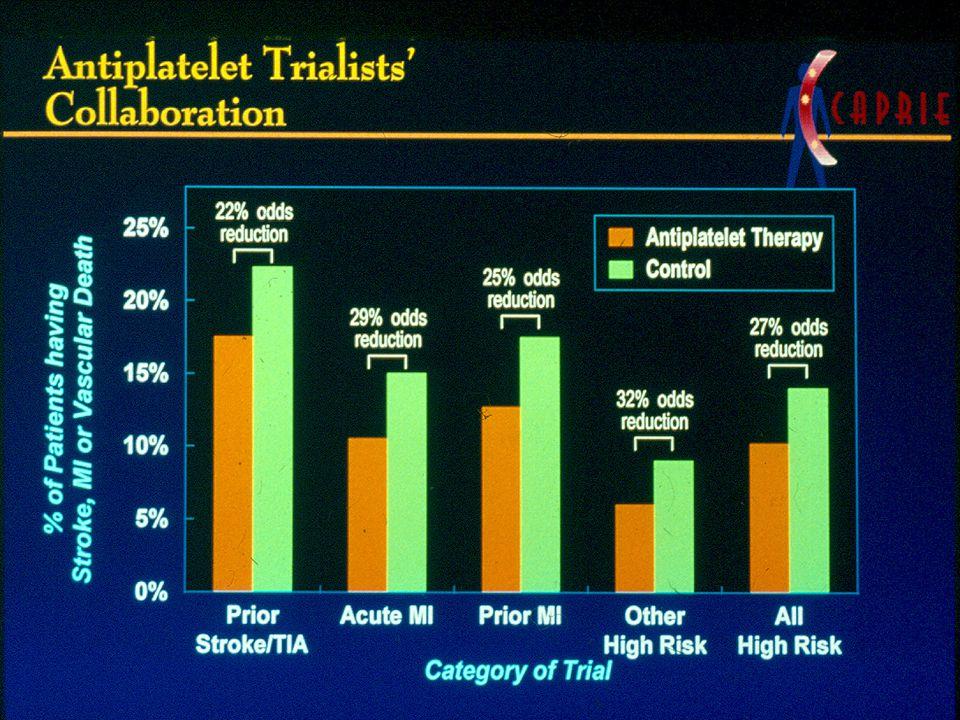 Aspirin Efficacy by Dose: Meta-Analyses in Patients with Stroke or TIA     Endpoint: Stroke, MI, or Vascular Death -10-5 0 51015202530 RRR (%) ± 95% CI Low Dose Medium Dose High Dose Algra, van Gijn Johnson Tijssen 50 - 100 50 50 - 75 300 75 - 300 300 900 - 1500 650 - 1500 900 - 1500 Dose (mg/day)