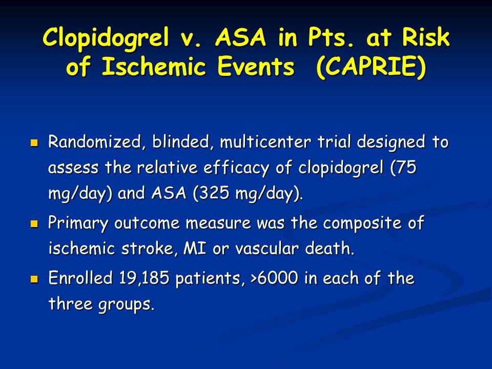 8.7% RRR Time from Randomization (Months) p = 0.043 0 4 8 12 16 0 15 2127369121824303336 Aspirin 5.32% Clopidogrel 5.83% Event rate per year Cumulative Risk % Lancet.