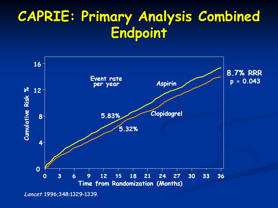 8.7% RRR Time from Randomization (Months) p = 0.043 0 4 8 12 16 0 15 2127369121824303336 Aspirin 5.32% Clopidogrel 5.83% Event rate per year Cumulative Risk % Lancet.