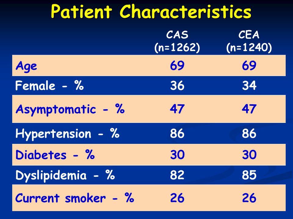Patient Characteristics CAS (n=1262) CEA (n=1240) Age69 Female - %3634 Asymptomatic - %47 Hypertension - %86 Diabetes - %30 Dyslipidemia - %8285 Current smoker - %26