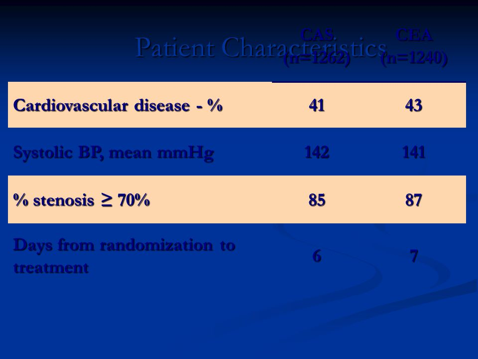 Patient Characteristics CAS(n=1262)CEA(n=1240) Cardiovascular disease - % 4143 Systolic BP, mean mmHg 142141 % stenosis ≥ 70% 8587 Days from randomization to treatment 67