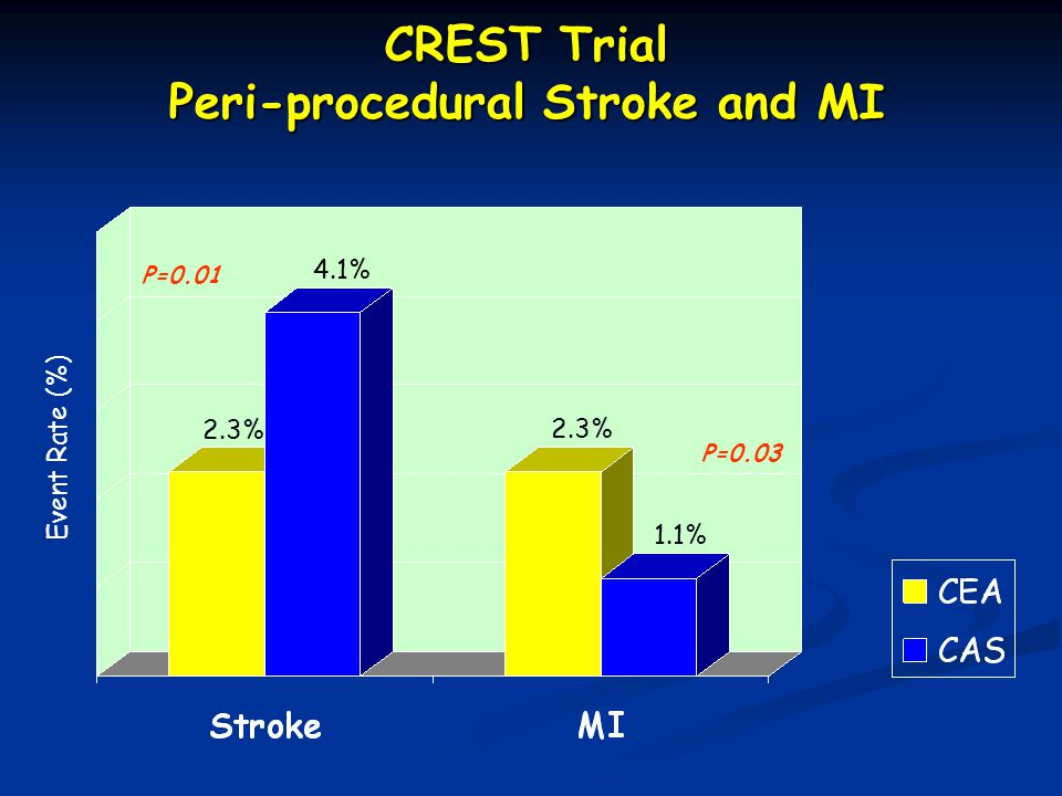 CREST Trial Peri-procedural Stroke and MI Event Rate (%) 2.3% 4.1% 2.3% 1.1% P=0.01 P=0.03