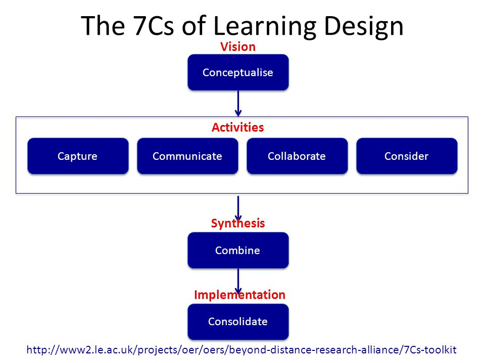 The 7Cs of Learning Design Conceptualise Communicate Capture Consider Collaborate Combine Consolidate http://www2.le.ac.uk/projects/oer/oers/beyond-distance-research-alliance/7Cs-toolkit