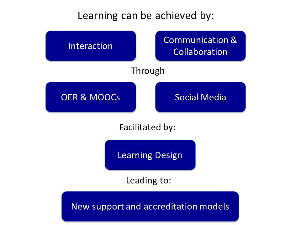 OER and MOOCs Over ten years of the Open Educational Resource (OER) movement Hundreds of OER repositories worldwide Presence on iTunesU 2012 Times year of the MOOC
