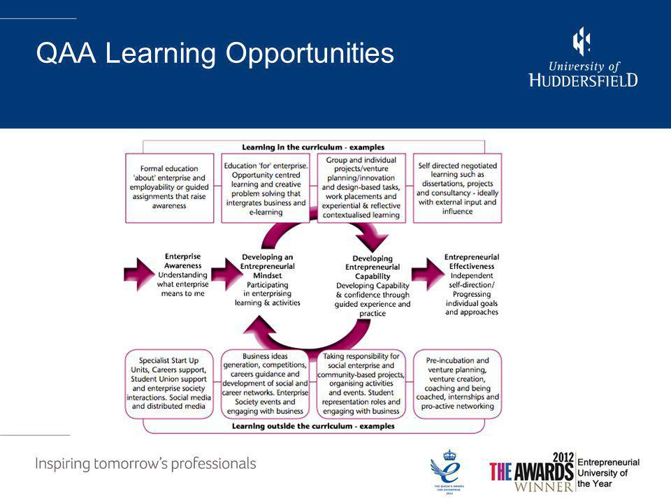 QAA Learning Opportunities